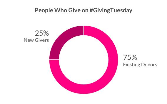 האם מתן יום שלישי הוא בעל השפעה?